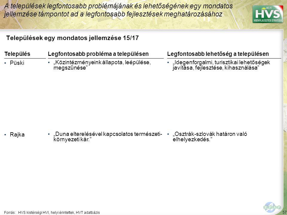 """57 Települések egy mondatos jellemzése 15/17 A települések legfontosabb problémájának és lehetőségének egy mondatos jellemzése támpontot ad a legfontosabb fejlesztések meghatározásához Forrás:HVS kistérségi HVI, helyi érintettek, HVT adatbázis TelepülésLegfontosabb probléma a településen ▪Püski ▪""""Közintézményeink állapota, leépülése, megszűnése ▪Rajka ▪""""Duna elterelésével kapcsolatos természeti- környezeti kár. Legfontosabb lehetőség a településen ▪""""Idegenforgalmi, turisztikai lehetőségek javítása, fejlesztése, kihasználása ▪""""Osztrák-szlovák határon való elhelyezkedés."""
