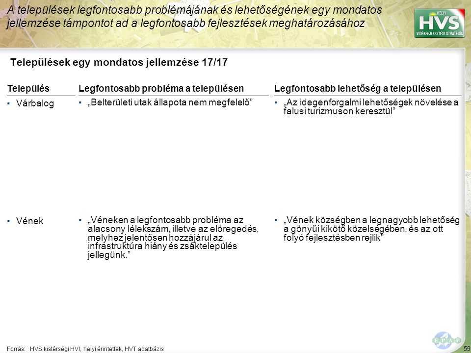 """59 Települések egy mondatos jellemzése 17/17 A települések legfontosabb problémájának és lehetőségének egy mondatos jellemzése támpontot ad a legfontosabb fejlesztések meghatározásához Forrás:HVS kistérségi HVI, helyi érintettek, HVT adatbázis TelepülésLegfontosabb probléma a településen ▪Várbalog ▪""""Belterületi utak állapota nem megfelelő ▪Vének ▪""""Véneken a legfontosabb probléma az alacsony lélekszám, illetve az elöregedés, melyhez jelentősen hozzájárul az infrastruktúra hiány és zsáktelepülés jellegünk. Legfontosabb lehetőség a településen ▪""""Az idegenforgalmi lehetőségek növelése a falusi turizmuson keresztül ▪""""Vének községben a legnagyobb lehetőség a gönyűi kikötő közelségében, és az ott folyó fejlesztésben rejlik"""