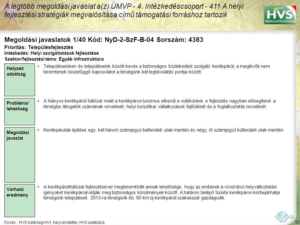92 Forrás:HVS kistérségi HVI, helyi érintettek, HVS adatbázis Megoldási javaslatok 1/40 Kód: NyD-2-SzF-B-04 Sorszám: 4383 A legtöbb megoldási javaslat a(z) ÚMVP - 4.