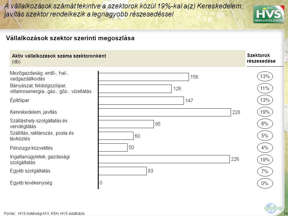 14 Forrás:HVS kistérségi HVI, KSH, HVS adatbázis Vállalkozások szektor szerinti megoszlása A vállalkozások számát tekintve a szektorok közül 19%-kal a(z) Kereskedelem, javítás szektor rendelkezik a legnagyobb részesedéssel Aktív vállalkozások száma szektoronként (db) Mezőgazdaság, erdő-, hal-, vadgazdálkodás Bányászat, feldolgozóipar, villamosenergia-, gáz-, gőz-, vízellátás Építőipar Kereskedelem, javítás Szálláshely-szolgáltatás és vendéglátás Szállítás, raktározás, posta és távközlés Pénzügyi közvetítés Ingatlanügyletek, gazdasági szolgáltatás Egyéb szolgáltatás Egyéb tevékenység Szektorok részesedése 13% 11% 19% 8% 5% 19% 7% 0% 13% 4%
