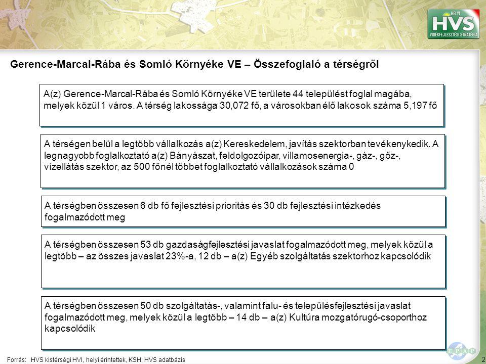 2 Forrás:HVS kistérségi HVI, helyi érintettek, KSH, HVS adatbázis Gerence-Marcal-Rába és Somló Környéke VE – Összefoglaló a térségről A térségen belül a legtöbb vállalkozás a(z) Kereskedelem, javítás szektorban tevékenykedik.