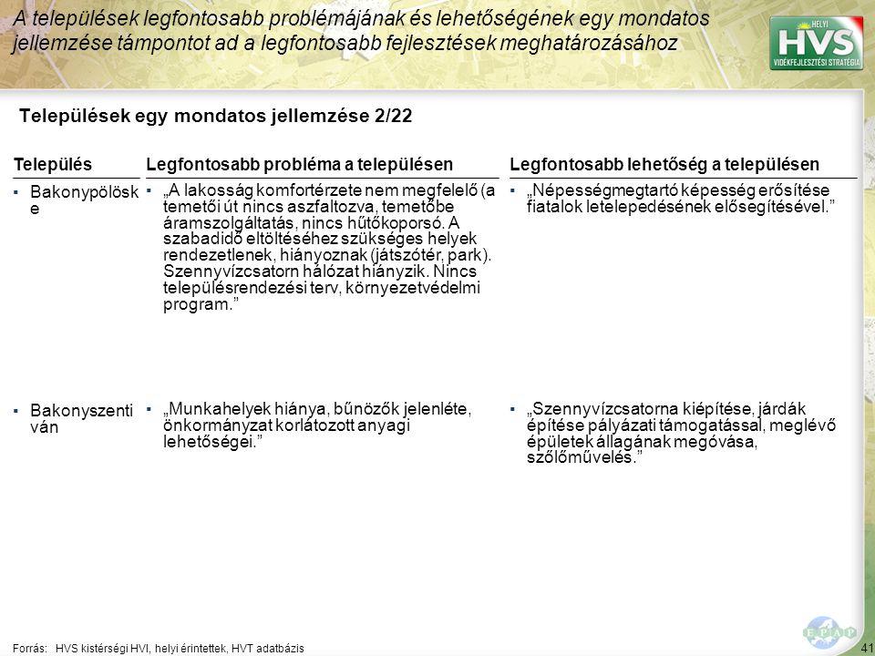 """41 Települések egy mondatos jellemzése 2/22 A települések legfontosabb problémájának és lehetőségének egy mondatos jellemzése támpontot ad a legfontosabb fejlesztések meghatározásához Forrás:HVS kistérségi HVI, helyi érintettek, HVT adatbázis TelepülésLegfontosabb probléma a településen ▪Bakonypölösk e ▪""""A lakosság komfortérzete nem megfelelő (a temetői út nincs aszfaltozva, temetőbe áramszolgáltatás, nincs hűtőkoporsó."""