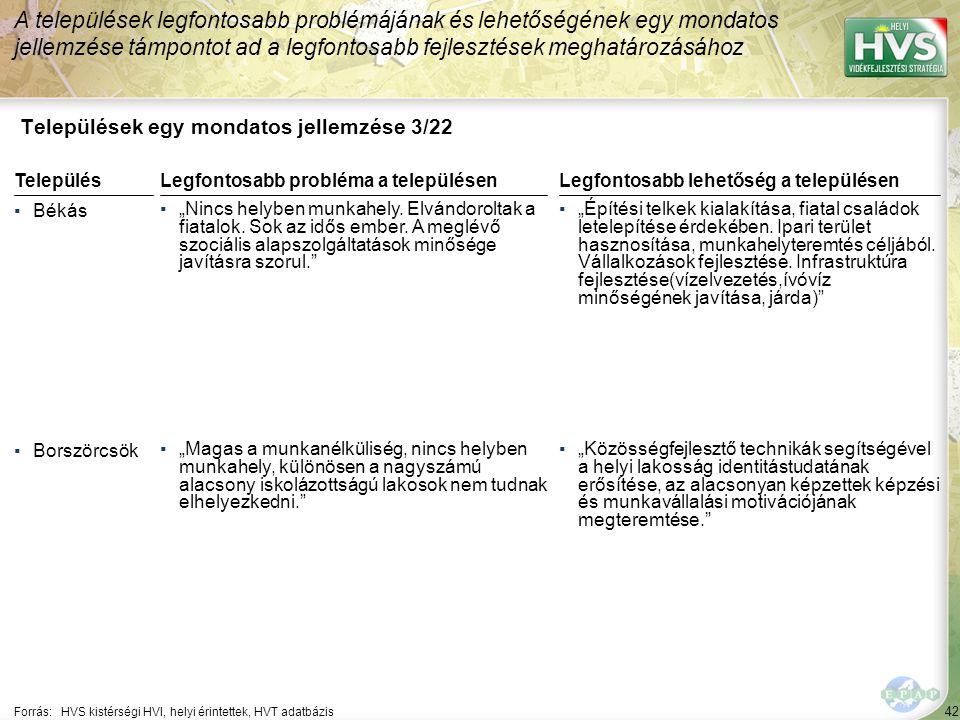 """42 Települések egy mondatos jellemzése 3/22 A települések legfontosabb problémájának és lehetőségének egy mondatos jellemzése támpontot ad a legfontosabb fejlesztések meghatározásához Forrás:HVS kistérségi HVI, helyi érintettek, HVT adatbázis TelepülésLegfontosabb probléma a településen ▪Békás ▪""""Nincs helyben munkahely."""