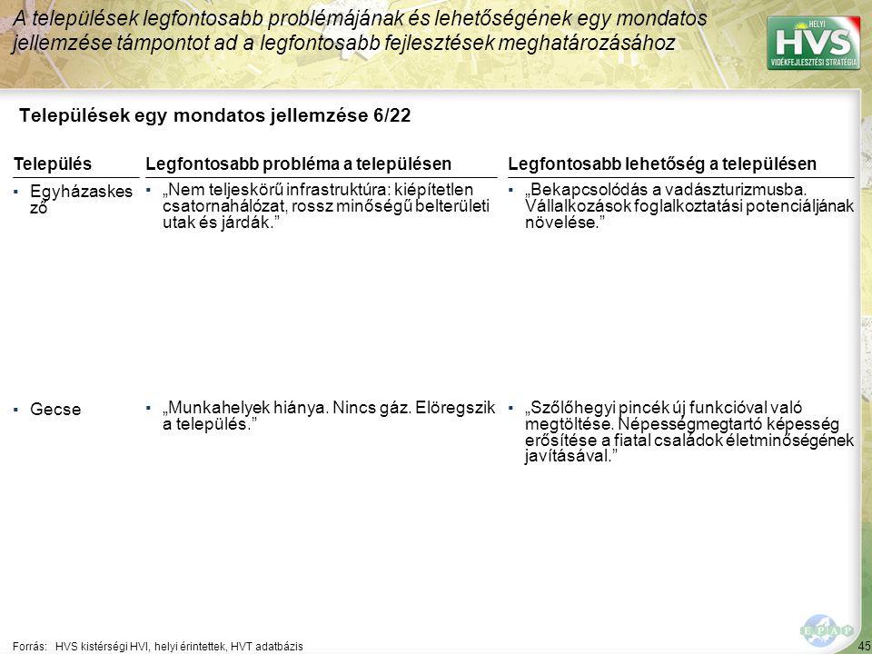 """45 Települések egy mondatos jellemzése 6/22 A települések legfontosabb problémájának és lehetőségének egy mondatos jellemzése támpontot ad a legfontosabb fejlesztések meghatározásához Forrás:HVS kistérségi HVI, helyi érintettek, HVT adatbázis TelepülésLegfontosabb probléma a településen ▪Egyházaskes ző ▪""""Nem teljeskörű infrastruktúra: kiépítetlen csatornahálózat, rossz minőségű belterületi utak és járdák. ▪Gecse ▪""""Munkahelyek hiánya."""