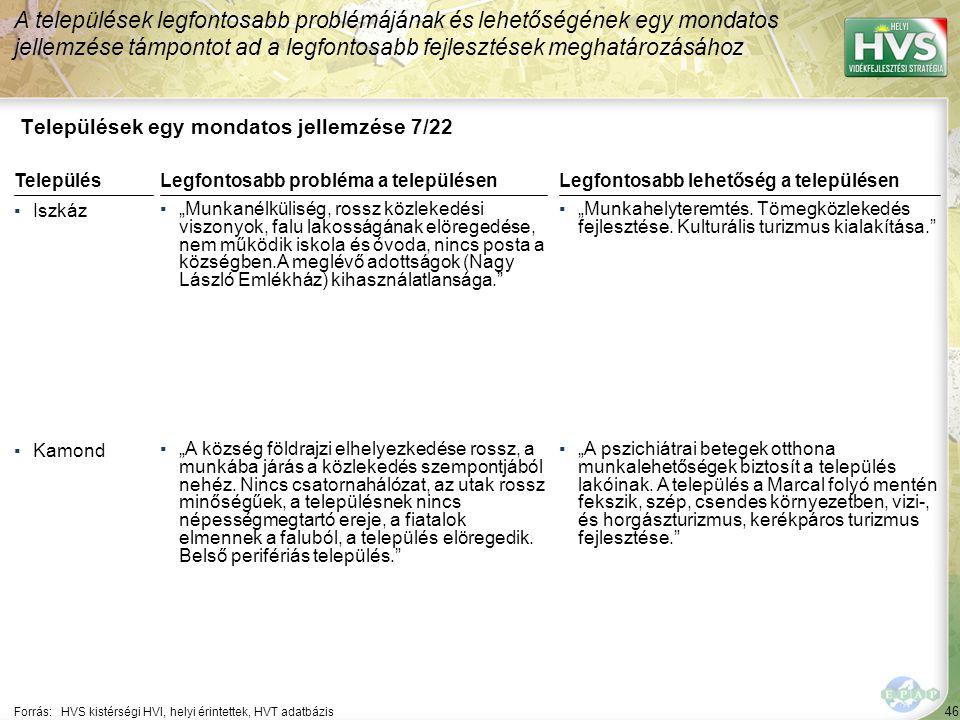 """46 Települések egy mondatos jellemzése 7/22 A települések legfontosabb problémájának és lehetőségének egy mondatos jellemzése támpontot ad a legfontosabb fejlesztések meghatározásához Forrás:HVS kistérségi HVI, helyi érintettek, HVT adatbázis TelepülésLegfontosabb probléma a településen ▪Iszkáz ▪""""Munkanélküliség, rossz közlekedési viszonyok, falu lakosságának elöregedése, nem működik iskola és óvoda, nincs posta a községben.A meglévő adottságok (Nagy László Emlékház) kihasználatlansága. ▪Kamond ▪""""A község földrajzi elhelyezkedése rossz, a munkába járás a közlekedés szempontjából nehéz."""