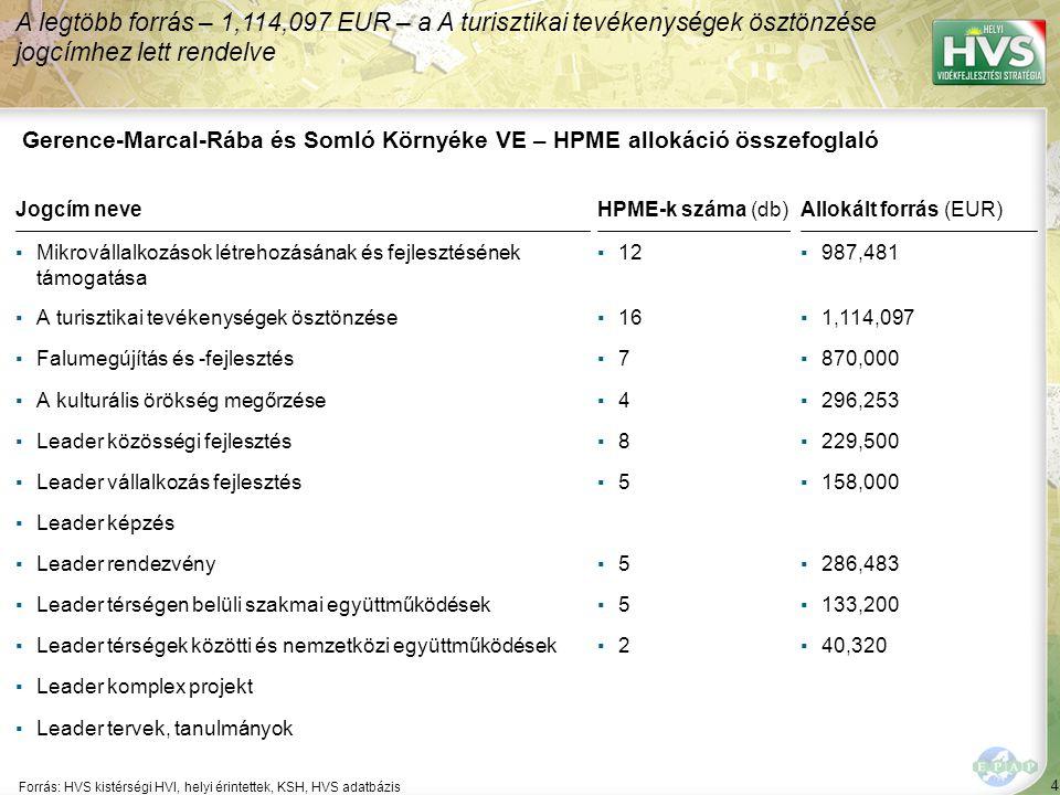 4 Forrás: HVS kistérségi HVI, helyi érintettek, KSH, HVS adatbázis A legtöbb forrás – 1,114,097 EUR – a A turisztikai tevékenységek ösztönzése jogcímhez lett rendelve Gerence-Marcal-Rába és Somló Környéke VE – HPME allokáció összefoglaló Jogcím neveHPME-k száma (db)Allokált forrás (EUR) ▪Mikrovállalkozások létrehozásának és fejlesztésének támogatása ▪12▪987,481 ▪A turisztikai tevékenységek ösztönzése▪16▪1,114,097 ▪Falumegújítás és -fejlesztés▪7▪7▪870,000 ▪A kulturális örökség megőrzése▪4▪4▪296,253 ▪Leader közösségi fejlesztés▪8▪8▪229,500 ▪Leader vállalkozás fejlesztés▪5▪5▪158,000 ▪Leader képzés ▪Leader rendezvény▪5▪5▪286,483 ▪Leader térségen belüli szakmai együttműködések▪5▪5▪133,200 ▪Leader térségek közötti és nemzetközi együttműködések▪2▪2▪40,320 ▪Leader komplex projekt ▪Leader tervek, tanulmányok