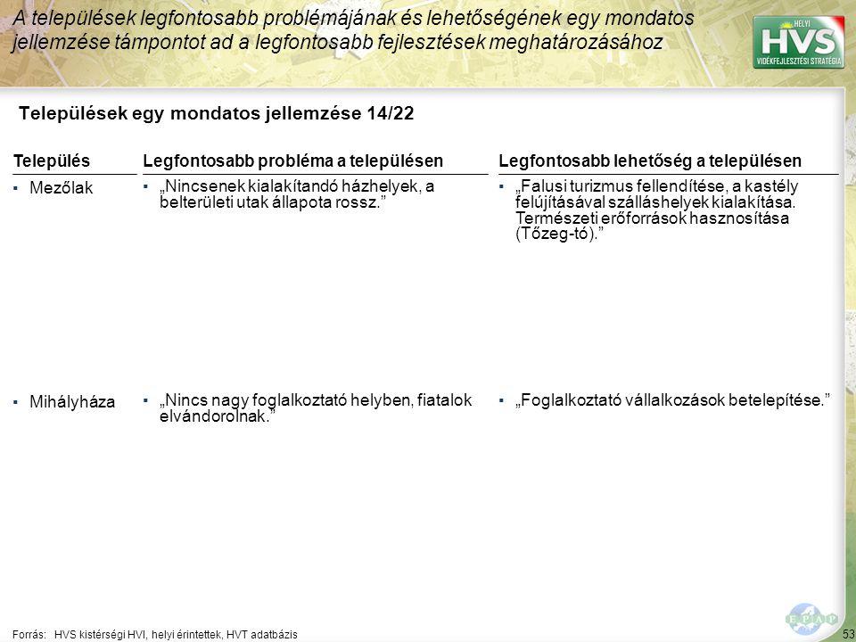 """53 Települések egy mondatos jellemzése 14/22 A települések legfontosabb problémájának és lehetőségének egy mondatos jellemzése támpontot ad a legfontosabb fejlesztések meghatározásához Forrás:HVS kistérségi HVI, helyi érintettek, HVT adatbázis TelepülésLegfontosabb probléma a településen ▪Mezőlak ▪""""Nincsenek kialakítandó házhelyek, a belterületi utak állapota rossz. ▪Mihályháza ▪""""Nincs nagy foglalkoztató helyben, fiatalok elvándorolnak. Legfontosabb lehetőség a településen ▪""""Falusi turizmus fellendítése, a kastély felújításával szálláshelyek kialakítása."""