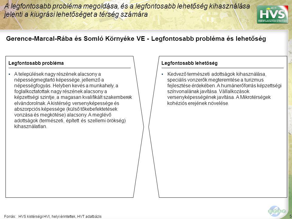 5 Gerence-Marcal-Rába és Somló Környéke VE - Legfontosabb probléma és lehetőség A legfontosabb probléma megoldása, és a legfontosabb lehetőség kihasználása jelenti a kiugrási lehetőséget a térség számára Forrás:HVS kistérségi HVI, helyi érintettek, HVT adatbázis Legfontosabb problémaLegfontosabb lehetőség ▪A települések nagy részének alacsony a népességmegtartó képessége, jellemző a népességfogyás.