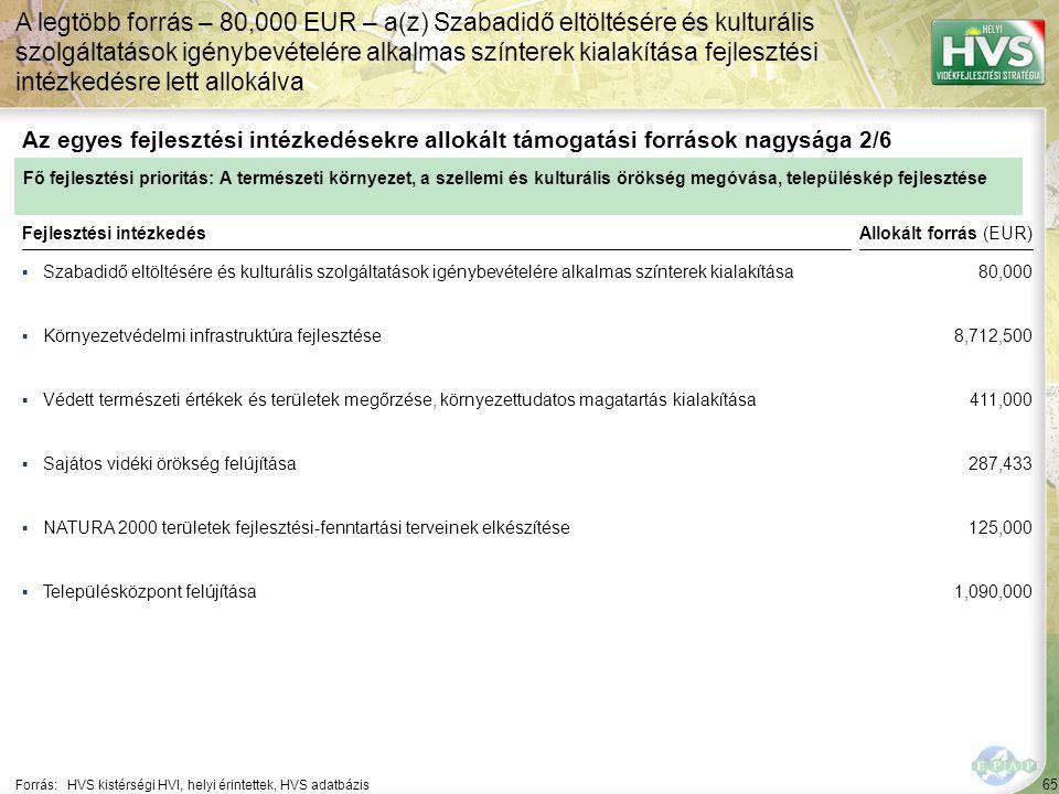 65 ▪Szabadidő eltöltésére és kulturális szolgáltatások igénybevételére alkalmas színterek kialakítása Forrás:HVS kistérségi HVI, helyi érintettek, HVS adatbázis Az egyes fejlesztési intézkedésekre allokált támogatási források nagysága 2/6 A legtöbb forrás – 80,000 EUR – a(z) Szabadidő eltöltésére és kulturális szolgáltatások igénybevételére alkalmas színterek kialakítása fejlesztési intézkedésre lett allokálva Fejlesztési intézkedés ▪Környezetvédelmi infrastruktúra fejlesztése ▪Védett természeti értékek és területek megőrzése, környezettudatos magatartás kialakítása ▪NATURA 2000 területek fejlesztési-fenntartási terveinek elkészítése ▪Településközpont felújítása ▪Sajátos vidéki örökség felújítása Fő fejlesztési prioritás: A természeti környezet, a szellemi és kulturális örökség megóvása, településkép fejlesztése Allokált forrás (EUR) 80,000 8,712,500 411,000 287,433 125,000 1,090,000