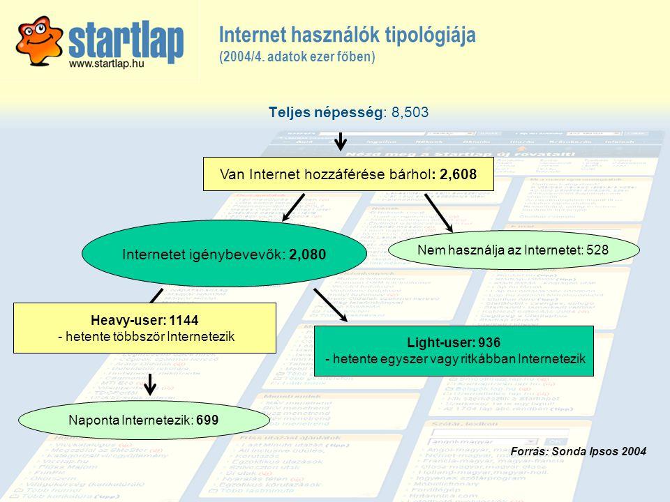Internet használók tipológiája (2004/4. adatok ezer főben) Teljes népesség: 8,503 Internetet igénybevevők: 2,080 Van Internet hozzáférése bárhol: 2,60