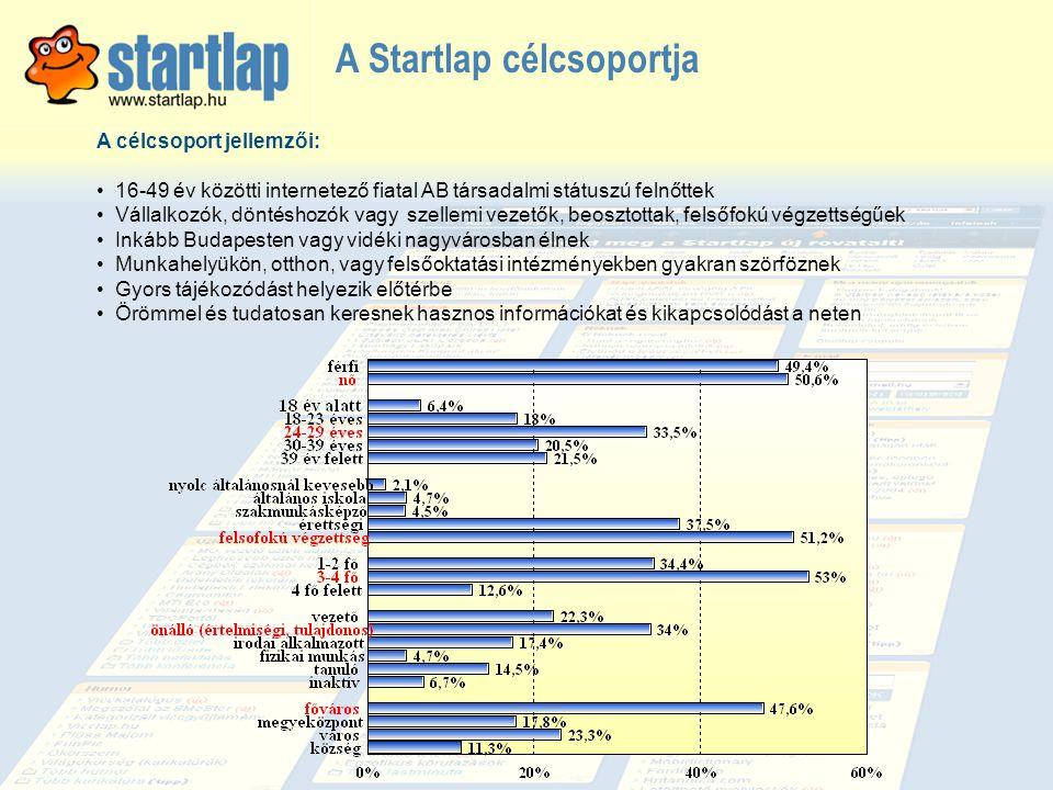 A Startlap célcsoportja A célcsoport jellemzői: • 16-49 év közötti internetező fiatal AB társadalmi státuszú felnőttek • Vállalkozók, döntéshozók vagy