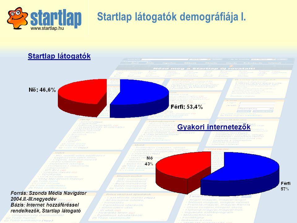 Startlap látogatók demográfiája I. Startlap látogatók Gyakori internetezők Forrás: Szonda Média Navigátor 2004.II.-III.negyedév Bázis: Internet hozzáf