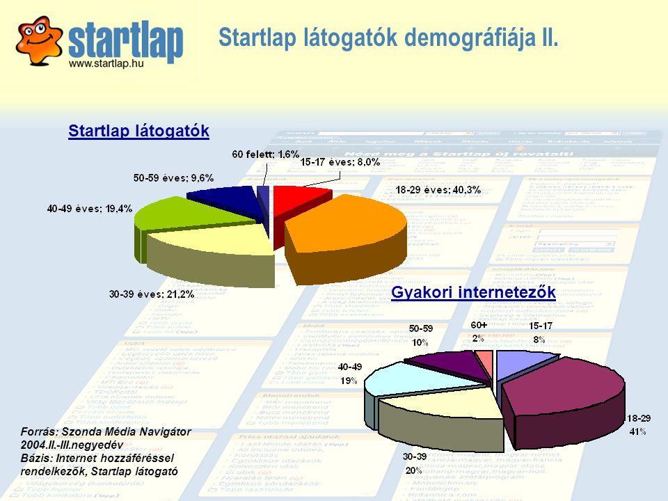 Startlap látogatók demográfiája II. Startlap látogatók Gyakori internetezők Forrás: Szonda Média Navigátor 2004.II.-III.negyedév Bázis: Internet hozzá