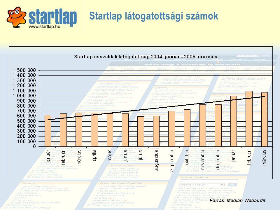 Startlap látogatottsági számok Forrás: Medián Webaudit