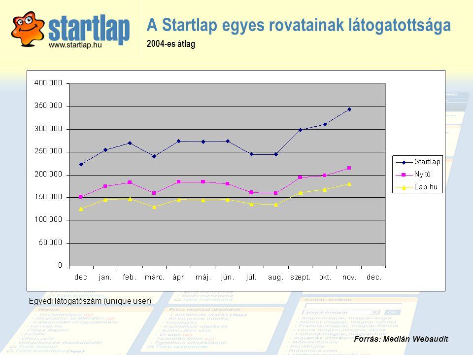 A Startlap egyes rovatainak látogatottsága Egyedi látogatószám (unique user) Forrás: Medián Webaudit 2004-es átlag