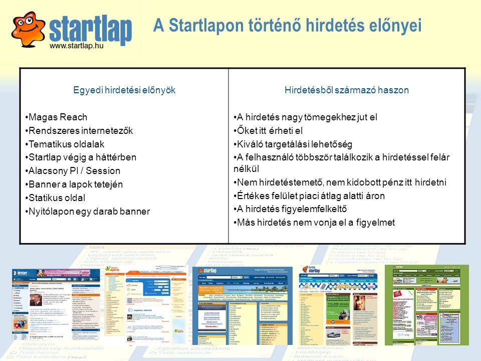 A Startlapon történő hirdetés előnyei Egyedi hirdetési előnyök •Magas Reach •Rendszeres internetezők •Tematikus oldalak •Startlap végig a háttérben •A