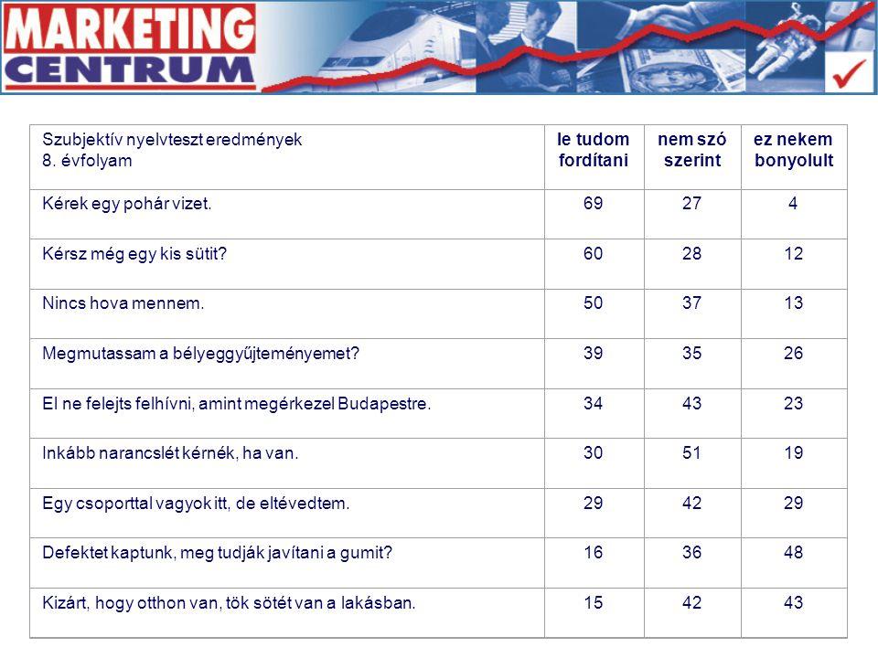 Szubjektív nyelvteszt eredmények 8.