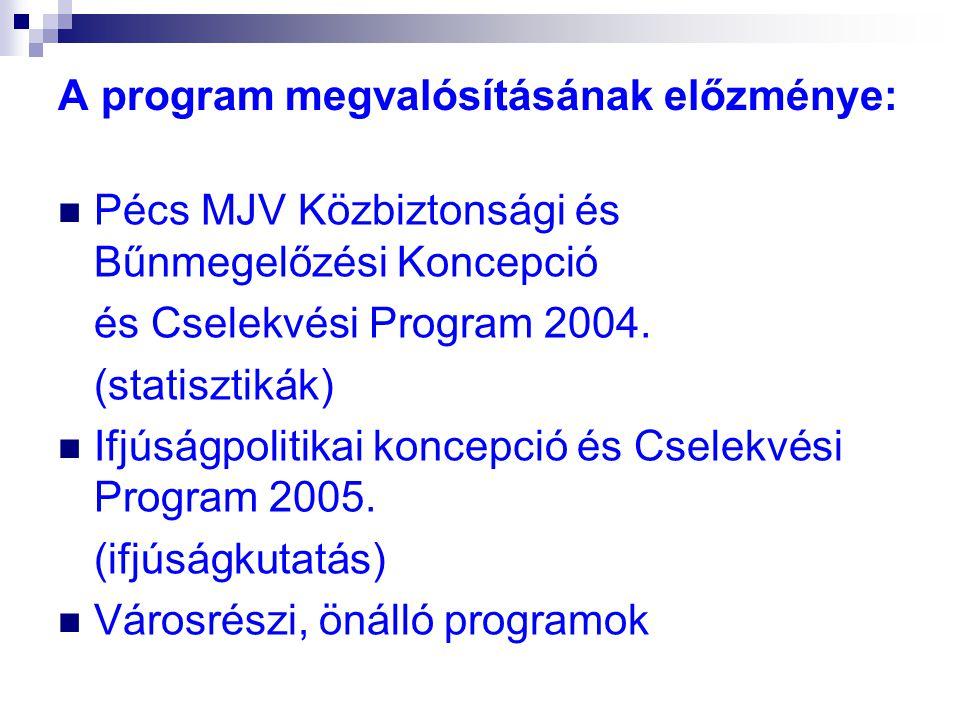 A program megvalósításának előzménye:  Pécs MJV Közbiztonsági és Bűnmegelőzési Koncepció és Cselekvési Program 2004. (statisztikák)  Ifjúságpolitika