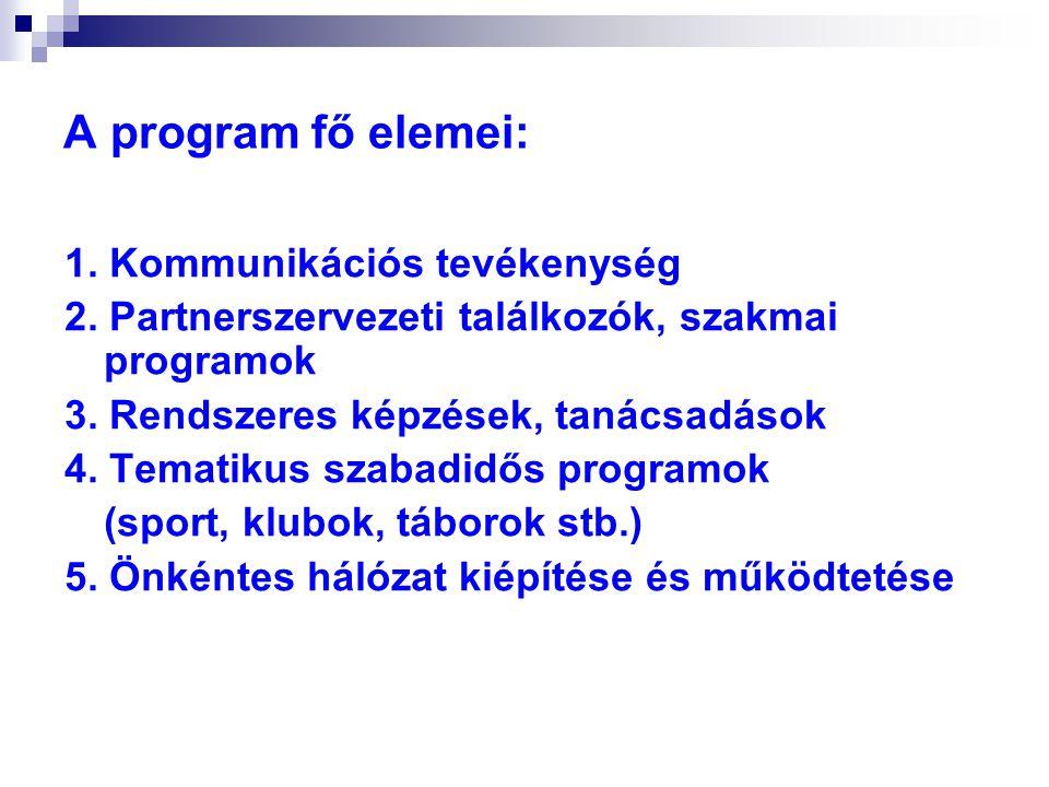 A program fő elemei: 1. Kommunikációs tevékenység 2. Partnerszervezeti találkozók, szakmai programok 3. Rendszeres képzések, tanácsadások 4. Tematikus