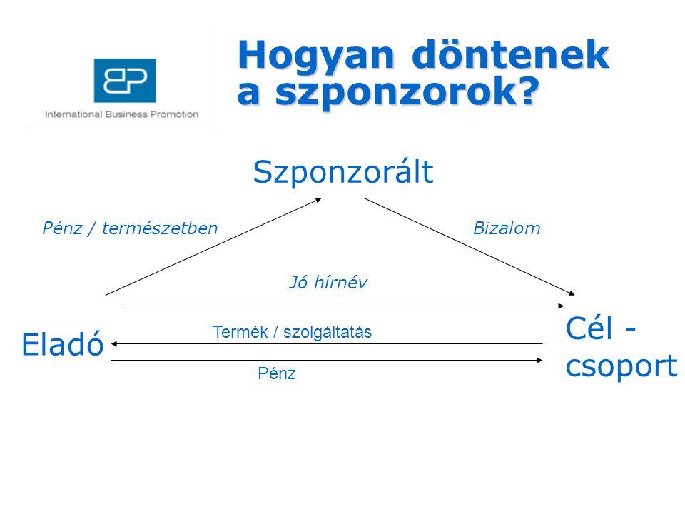 Hogyan döntenek a szponzorok? Eladó Cél - csoport Szponzorált Pénz / természetbenBizalom Jó hírnév Termék / szolgáltatás Pénz