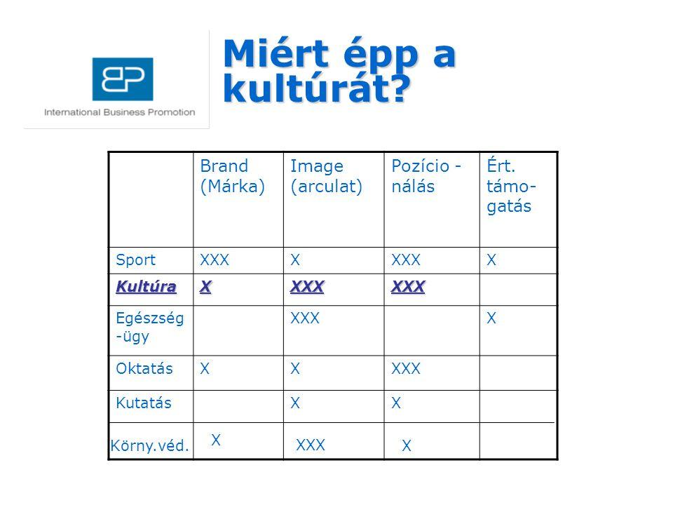 Miért épp a kultúrát? Brand (Márka) Image (arculat) Pozício - nálás Ért. támo- gatás SportXXXX X KultúraXXXXXXX Egészség -ügy XXXX OktatásXXXXX Kutatá