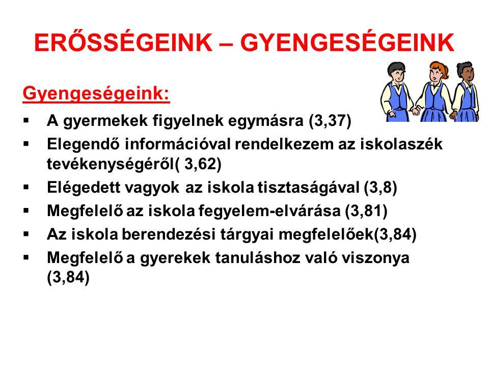 ERŐSSÉGEINK – GYENGESÉGEINK Gyengeségeink:  A gyermekek figyelnek egymásra (3,37)  Elegendő információval rendelkezem az iskolaszék tevékenységéről( 3,62)  Elégedett vagyok az iskola tisztaságával (3,8)  Megfelelő az iskola fegyelem-elvárása (3,81)  Az iskola berendezési tárgyai megfelelőek(3,84)  Megfelelő a gyerekek tanuláshoz való viszonya (3,84)