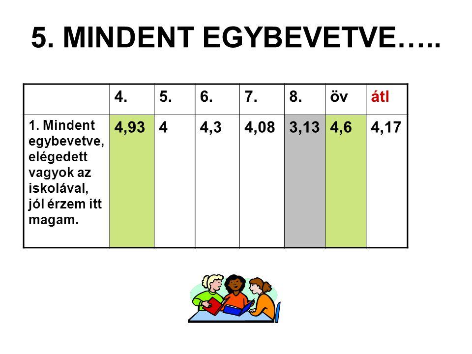 5.MINDENT EGYBEVETVE….. 4.5.6.7.8.övátl 1.
