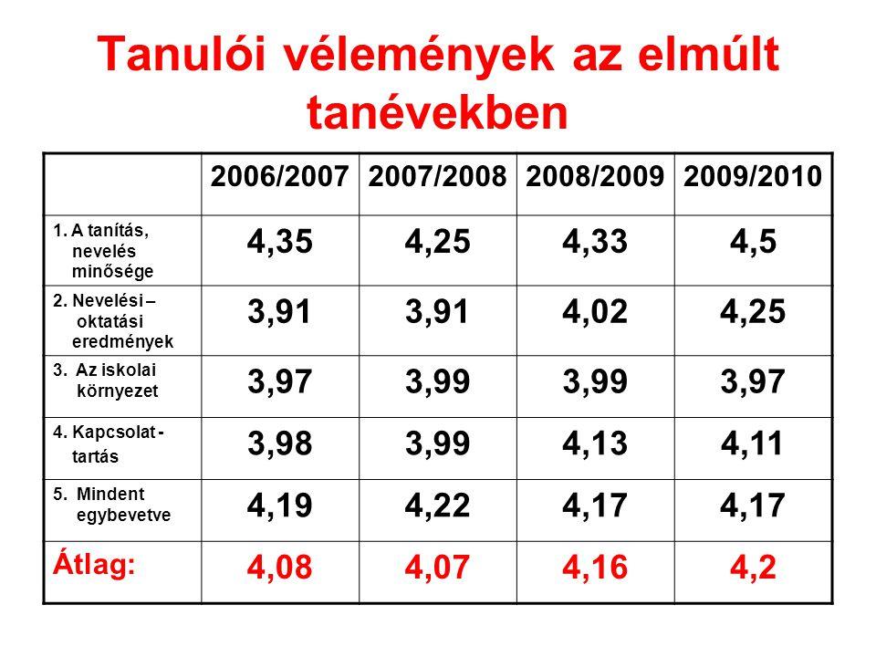 Tanulói vélemények az elmúlt tanévekben 2006/20072007/20082008/20092009/2010 1.