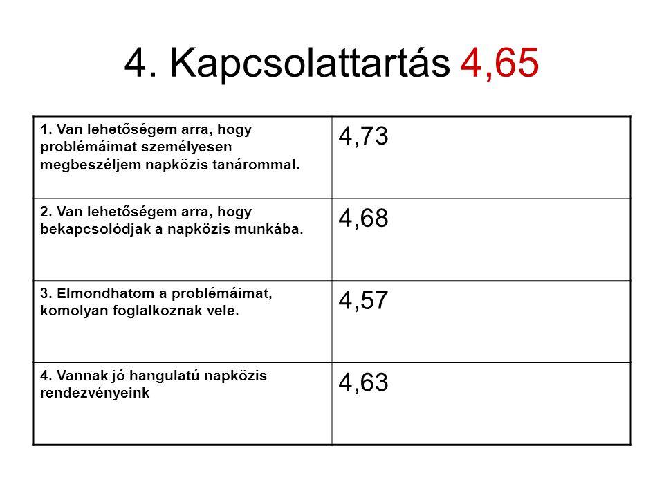 4.Kapcsolattartás 4,65 1.