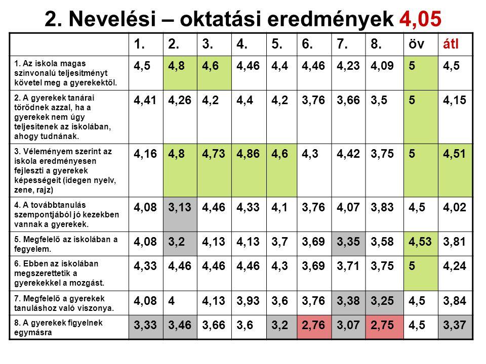 2.Nevelési – oktatási eredmények 4,05 1.2.3.4.5.6.7.8.övátl 1.