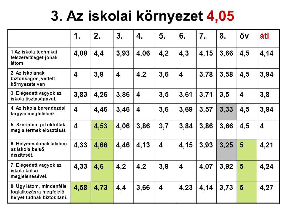 3. Az iskolai környezet 4,05 1.2.3.4.5.6.7.8.övátl 1.Az iskola technikai felszereltségét jónak látom 4,084,43,934,064,24,34,153,664,54,14 2. Az iskolá