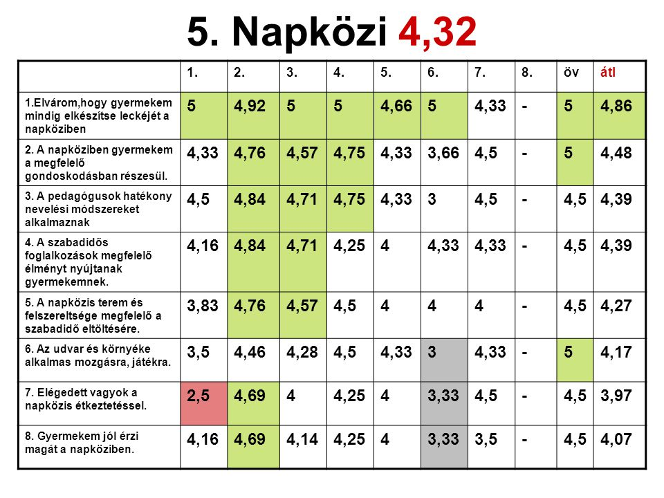 A napközis diákok értékelése •A vegyes csoportok miatt évfolyamonkénti értékelés nem történhetett.
