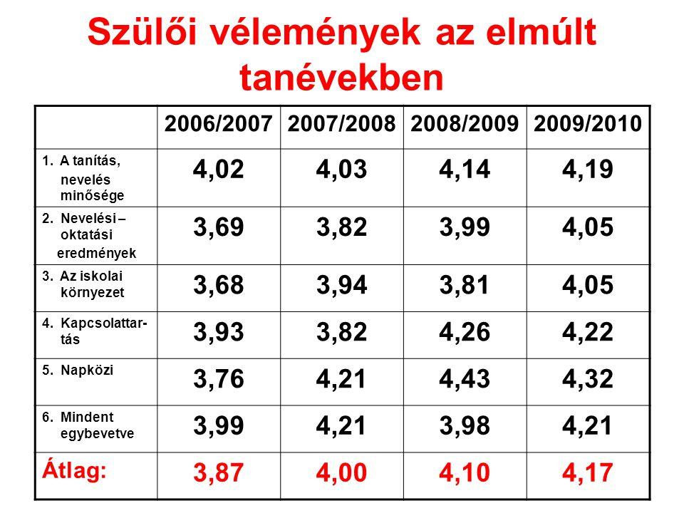 Szülői vélemények az elmúlt tanévekben 2006/20072007/20082008/20092009/2010 1.