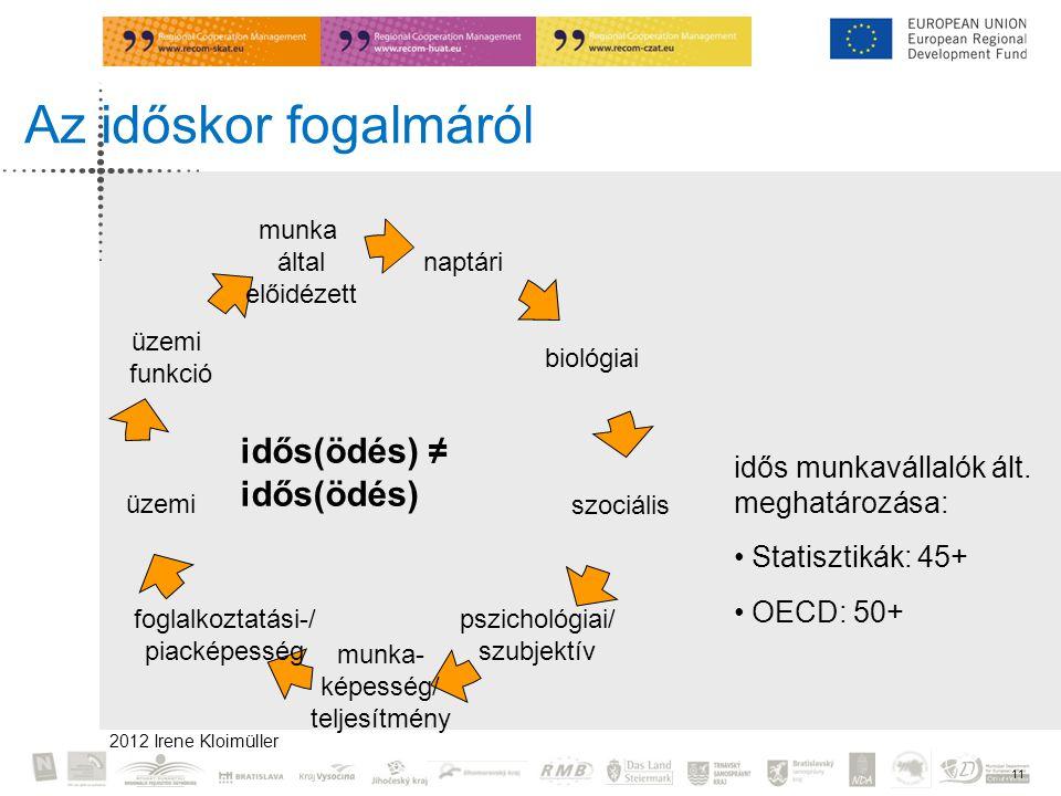 2012 Irene Kloimüller 11 Az időskor fogalmáról naptári foglalkoztatási-/ piacképesség üzemi biológiai szociális pszichológiai/ szubjektív munka- képesség/ teljesítmény üzemi funkció munka által előidézett idős munkavállalók ált.