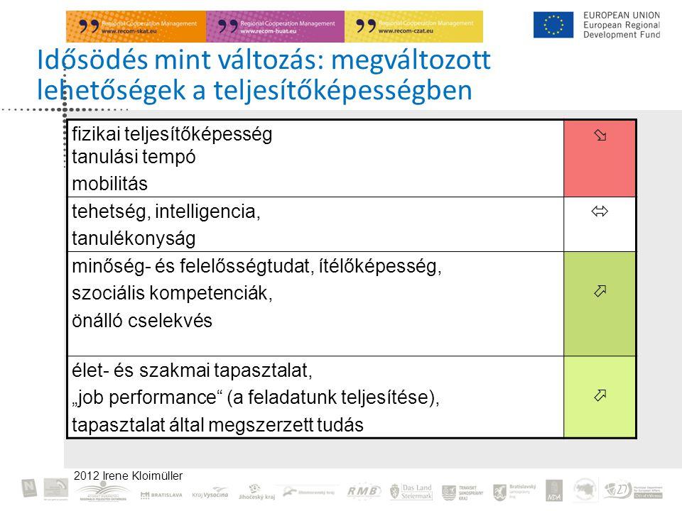 """2012 Irene Kloimüller Idősödés mint változás: megváltozott lehetőségek a teljesítőképességben fizikai teljesítőképesség tanulási tempó mobilitás  tehetség, intelligencia, tanulékonyság  minőség- és felelősségtudat, ítélőképesség, szociális kompetenciák, önálló cselekvés  élet- és szakmai tapasztalat, """"job performance (a feladatunk teljesítése), tapasztalat által megszerzett tudás """