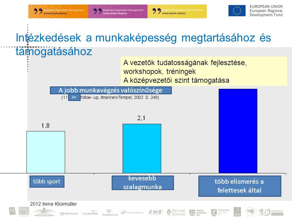 2012 Irene Kloimüller Intézkedések a munkaképesség megtartásához és támogatásához A vezetők tudatosságának fejlesztése, workshopok, tréningek A középvezetői szint támogatása A jobb munkavégzés valószínűsége év több sport kevesebb szalagmunka több elismerés a felettesek által