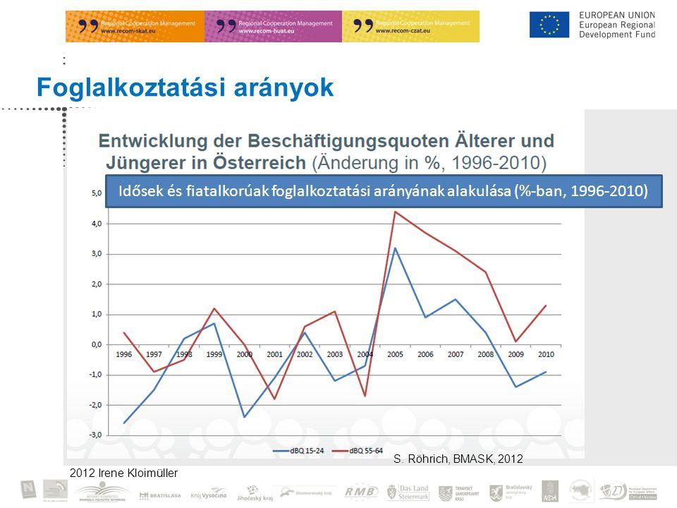 2012 Irene Kloimüller Foglalkoztatási arányok S.
