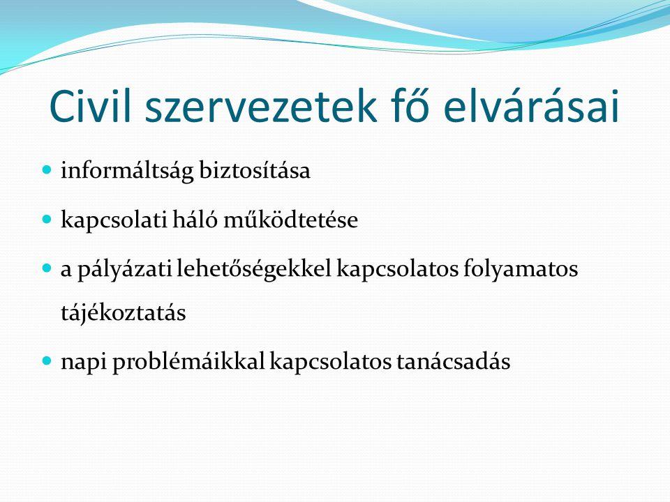 Civil szervezetek fő elvárásai  informáltság biztosítása  kapcsolati háló működtetése  a pályázati lehetőségekkel kapcsolatos folyamatos tájékoztat