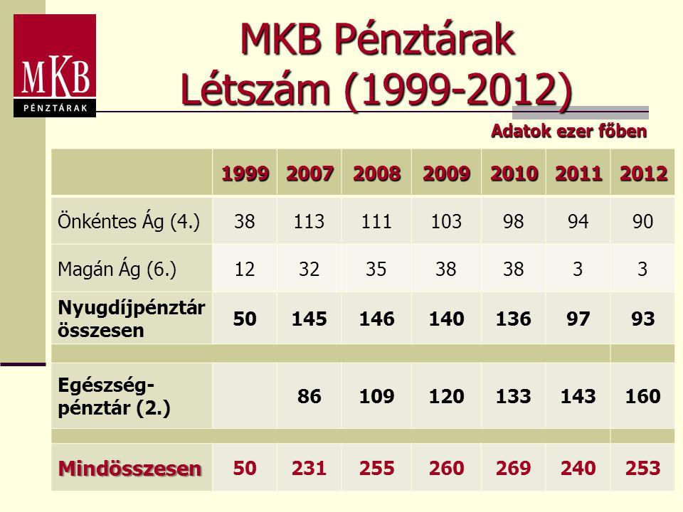 MKB Pénztárak Létszám (1999-2012) 1999200720082009201020112012 Önkéntes Ág (4.)38113111103989490 Magán Ág (6.)12323538 33 Nyugdíjpénztár összesen 5014