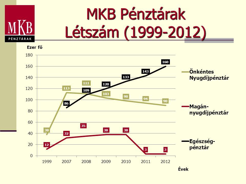 MKB Pénztárak Létszám (1999-2012)