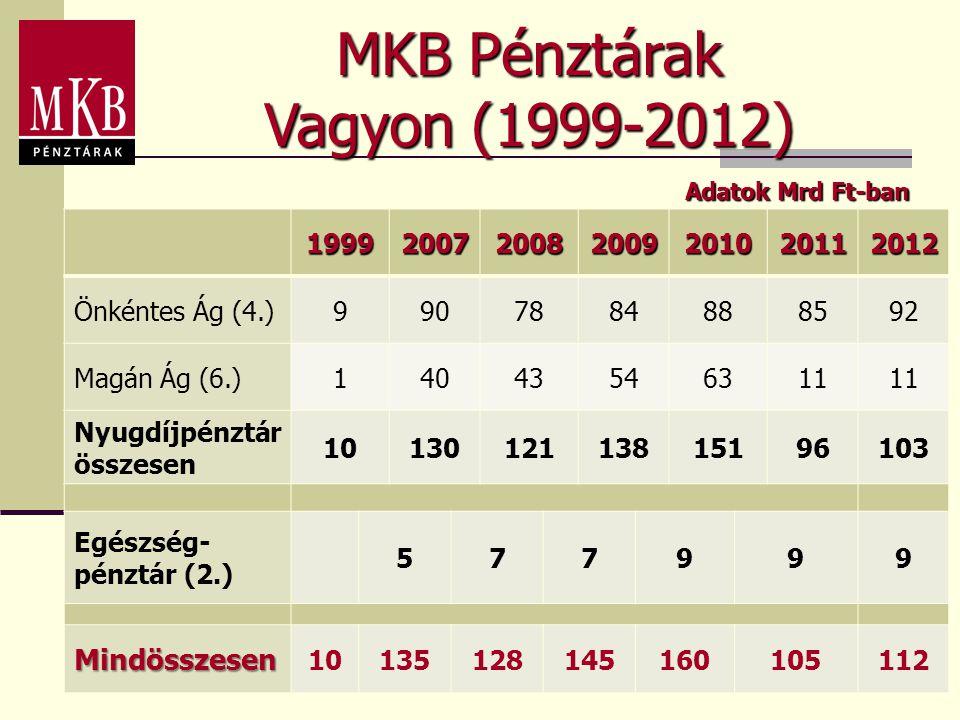 MKB Pénztárak Vagyon (1999-2012) 1999200720082009201020112012 Önkéntes Ág (4.)9907884888592 Magán Ág (6.)14043546311 Nyugdíjpénztár összesen 101301211