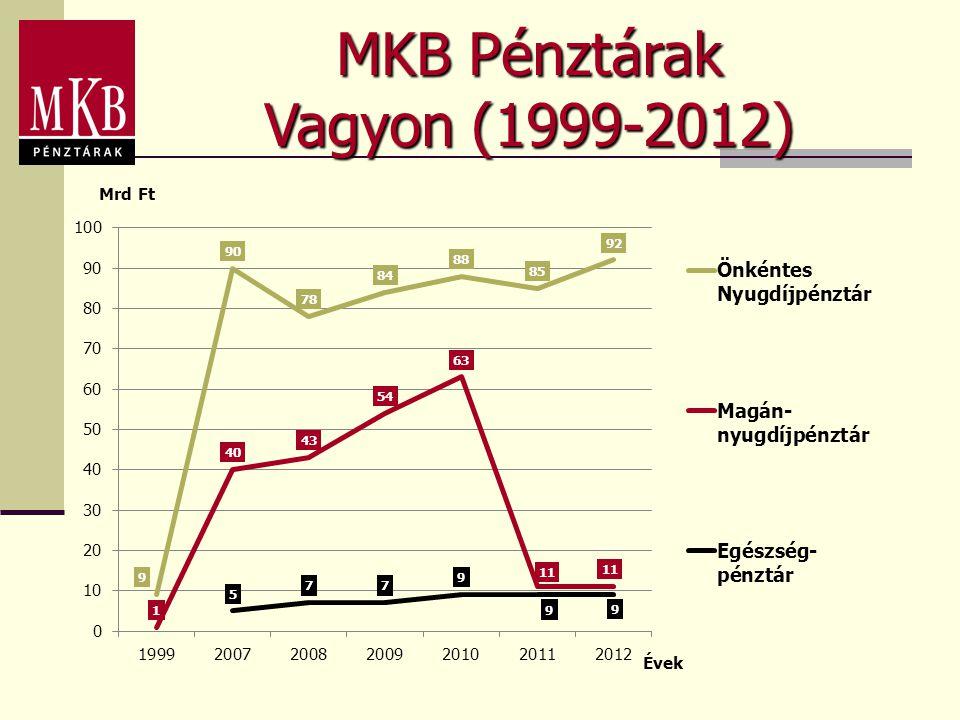 MKB Pénztárak Vagyon (1999-2012)