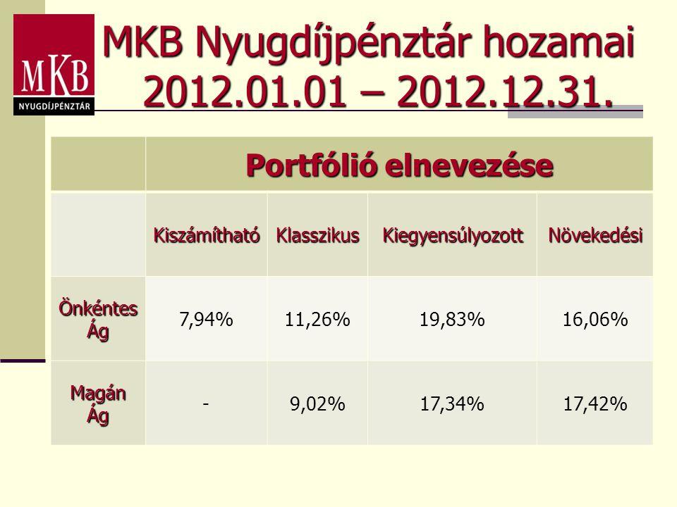 MKB Nyugdíjpénztár hozamai 2012.01.01 – 2012.12.31. Portfólió elnevezése KiszámíthatóKlasszikusKiegyensúlyozottNövekedési Önkéntes Ág 7,94%11,26%19,83