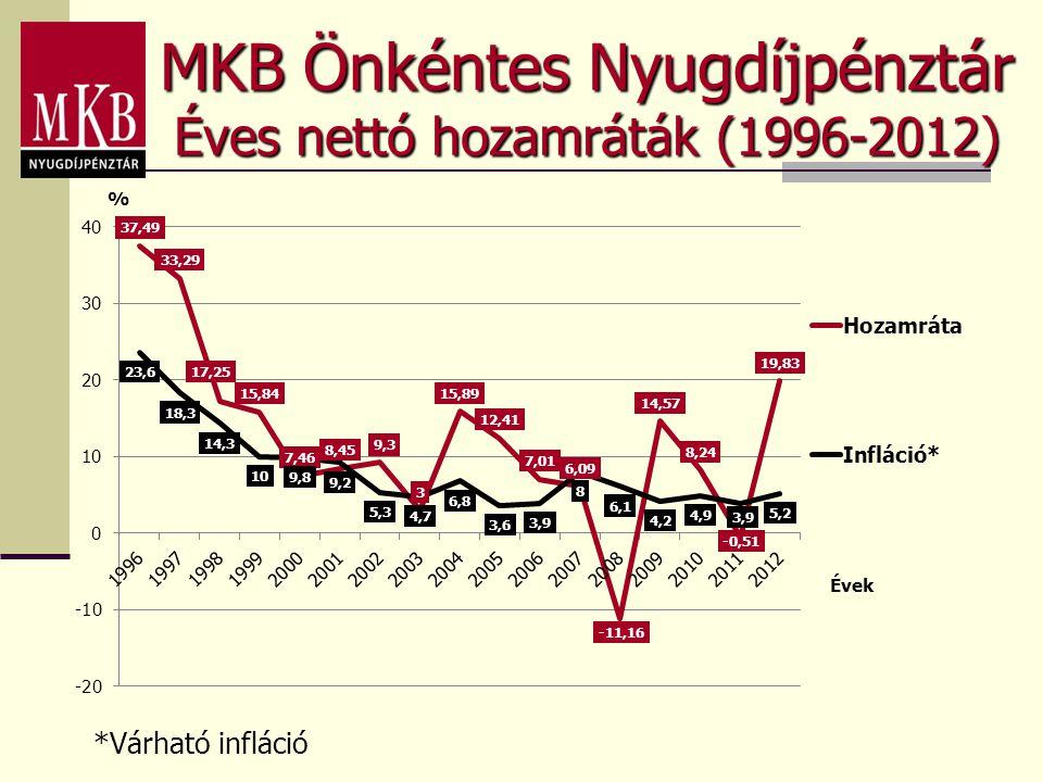 MKB Önkéntes Nyugdíjpénztár Éves nettó hozamráták (1996-2012) *Várható infláció