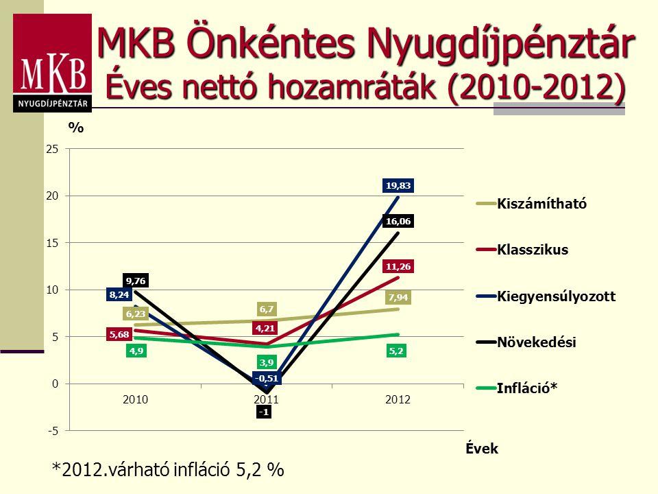 MKB Önkéntes Nyugdíjpénztár Éves nettó hozamráták (2010-2012) *2012.várható infláció 5,2 %