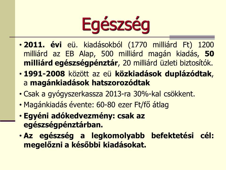 Egészség • 2011. évi eü. kiadásokból (1770 milliárd Ft) 1200 milliárd az EB Alap, 500 milliárd magán kiadás, 50 milliárd egészségpénztár, 20 milliárd