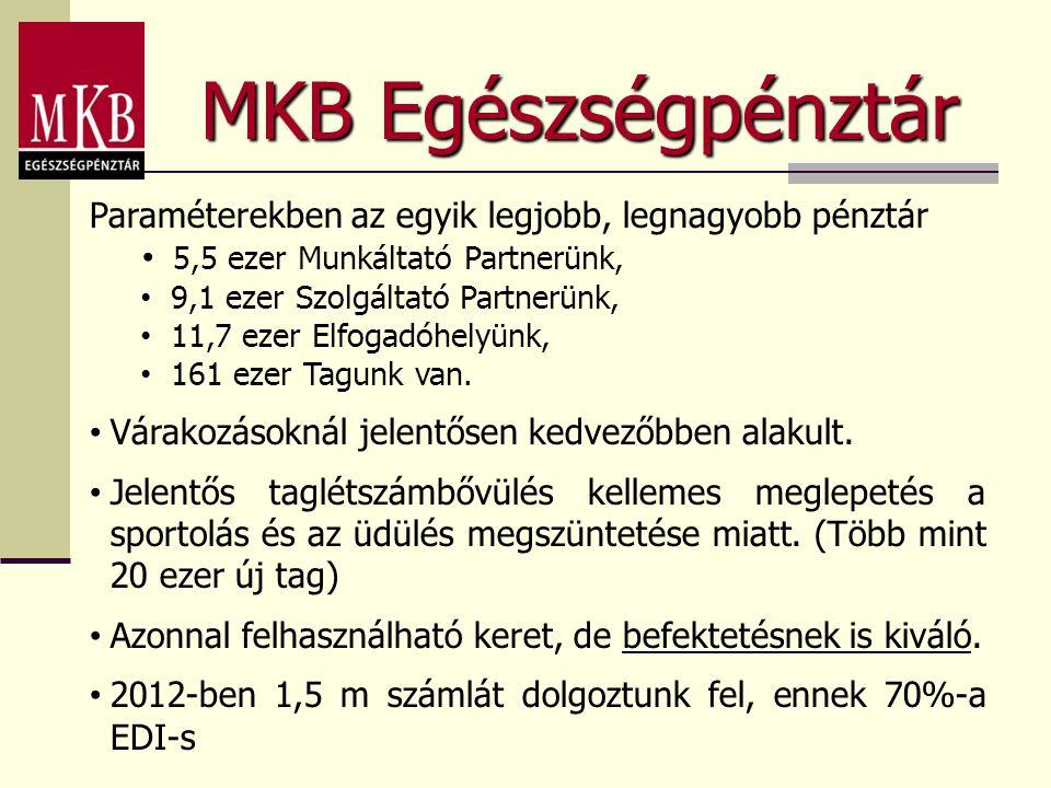 MKB Egészségpénztár Paraméterekben az egyik legjobb, legnagyobb pénztár • 5,5 ezer Munkáltató Partnerünk, • 9,1 ezer Szolgáltató Partnerünk, • 11,7 ezer Elfogadóhelyünk, • 161 ezer Tagunk van.