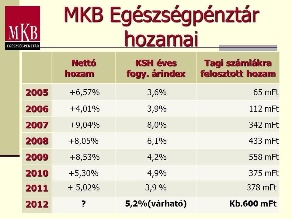 MKB Egészségpénztár hozamai Nettó hozam Nettó hozam KSH éves fogy. árindex Tagi számlákra felosztott hozam 2005 +6,57% 3,6%65 mFt 2006 +4,01% 3,9%112