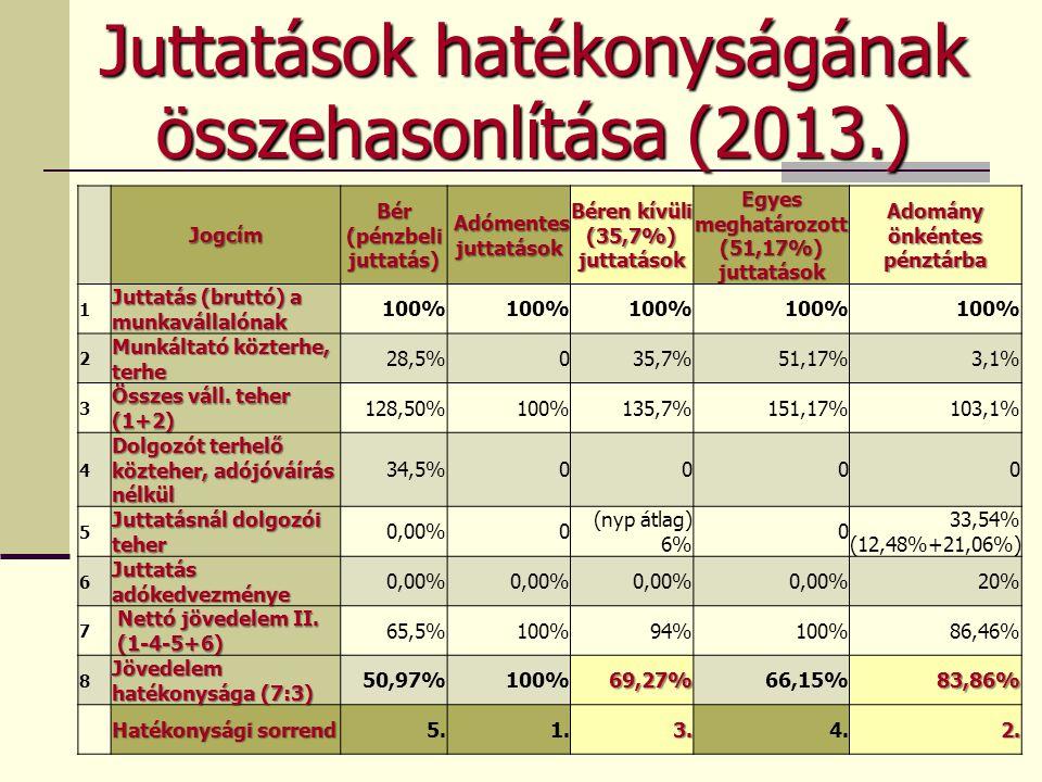 Juttatások hatékonyságának összehasonlítása (2013.) Jogcím Bér (pénzbeli juttatás) Adómentes juttatások Adómentes juttatások Béren kívüli (35,7%) juttatások Egyes meghatározott (51,17%) juttatások Adomány önkéntes pénztárba 1 Juttatás (bruttó) a munkavállalónak 100% 2 Munkáltató közterhe, terhe 28,5%035,7%51,17%3,1% 3 Összes váll.