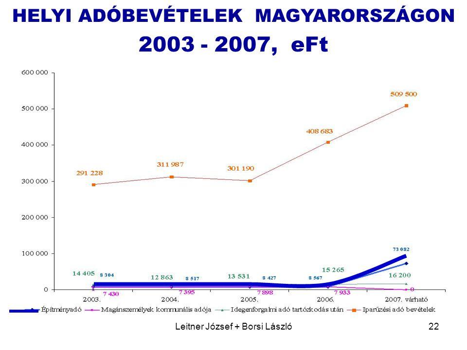 Leitner József + Borsi László22 HELYI ADÓBEVÉTELEK MAGYARORSZÁGON 2003 - 2007, eFt